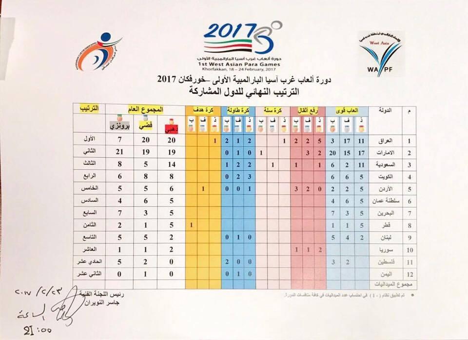 الترتيب العام لميداليات الدول المشاركة لدورة العاب غرب آسيا البارالمبية الأولى